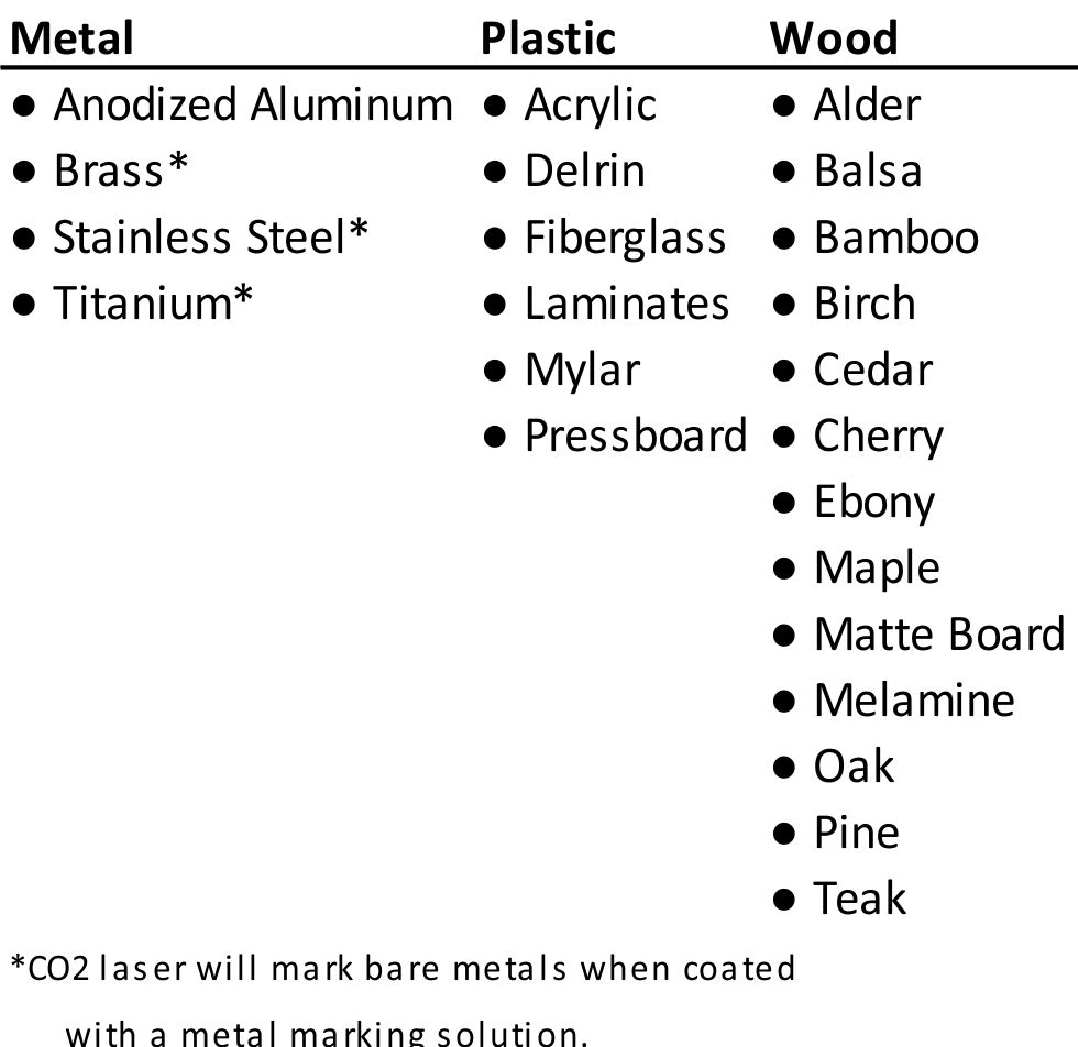 Materials used for laser marking